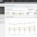 Arkham SEO - MOZ keyword tool screenshot